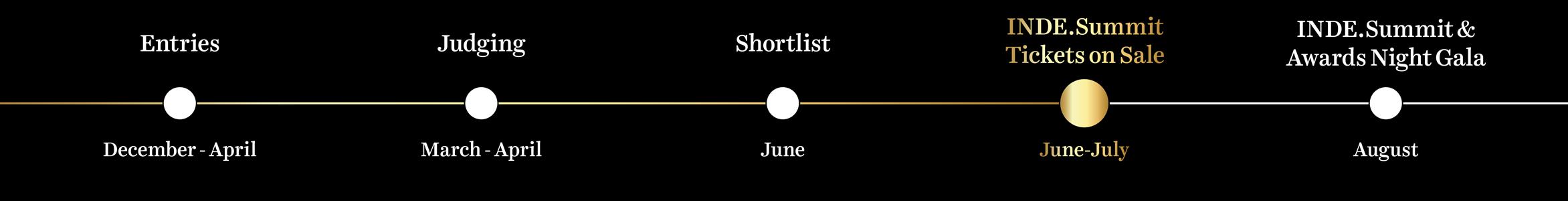 INDE.Awards Timeline